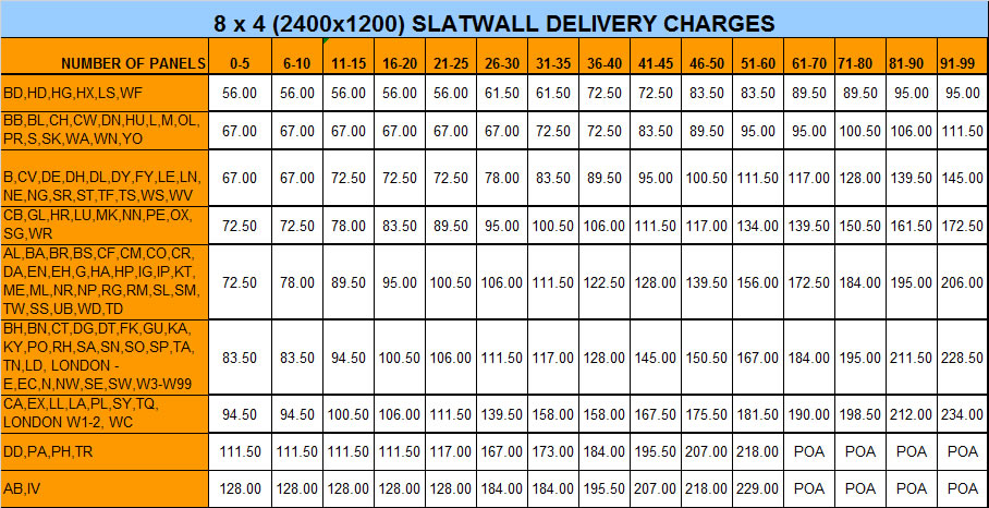 8x4 Slatwall Panel Delivery Charges